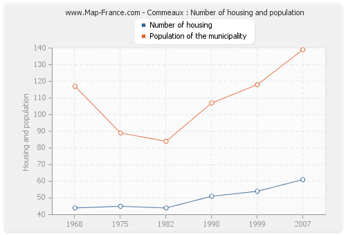 Commeaux : Number of housing and population
