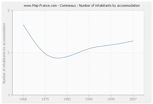 Commeaux : Number of inhabitants by accommodation