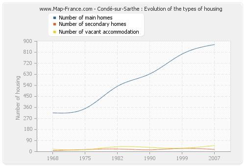 Condé-sur-Sarthe : Evolution of the types of housing