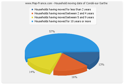 Household moving date of Condé-sur-Sarthe