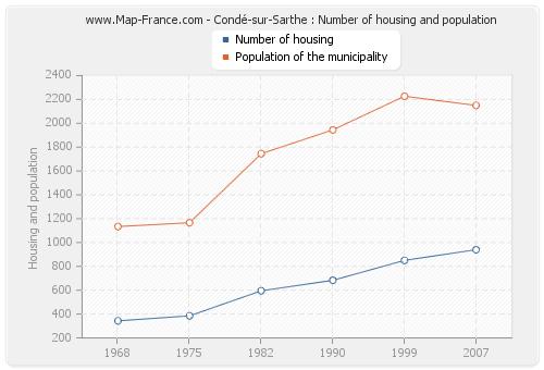 Condé-sur-Sarthe : Number of housing and population