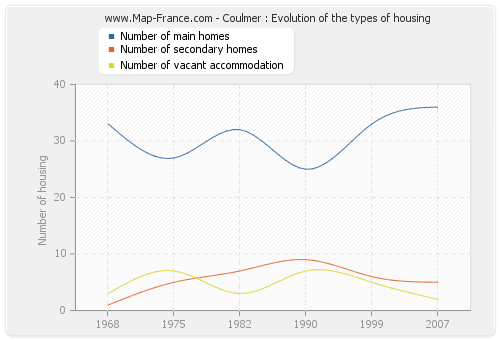 Coulmer : Evolution of the types of housing