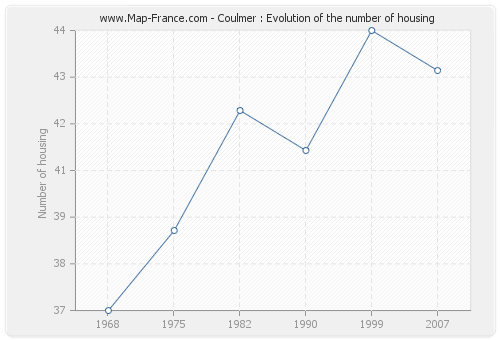 Coulmer : Evolution of the number of housing