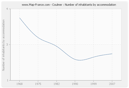 Coulmer : Number of inhabitants by accommodation