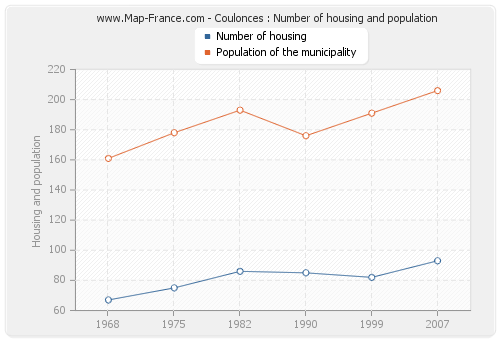 Coulonces : Number of housing and population