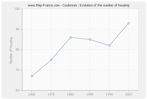 Coulonces : Evolution of the number of housing