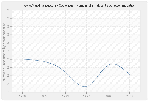 Coulonces : Number of inhabitants by accommodation
