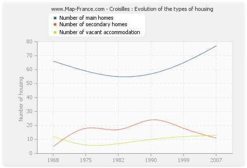 Croisilles : Evolution of the types of housing