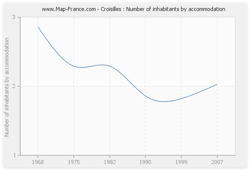 Croisilles : Number of inhabitants by accommodation