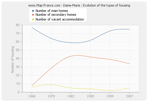 Dame-Marie : Evolution of the types of housing
