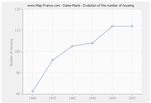 Dame-Marie : Evolution of the number of housing