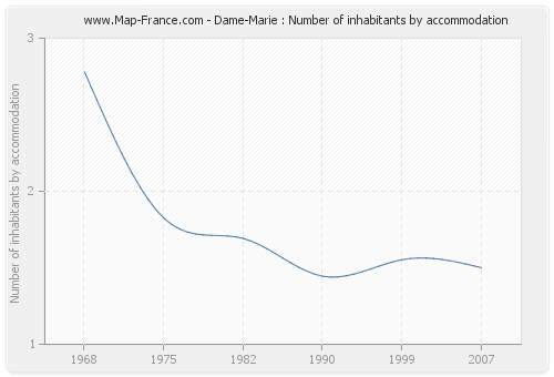 Dame-Marie : Number of inhabitants by accommodation
