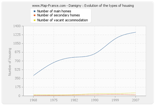 Damigny : Evolution of the types of housing