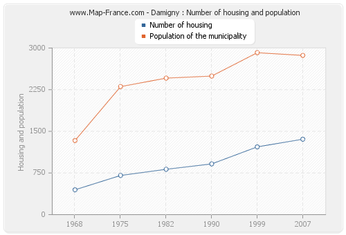 Damigny : Number of housing and population