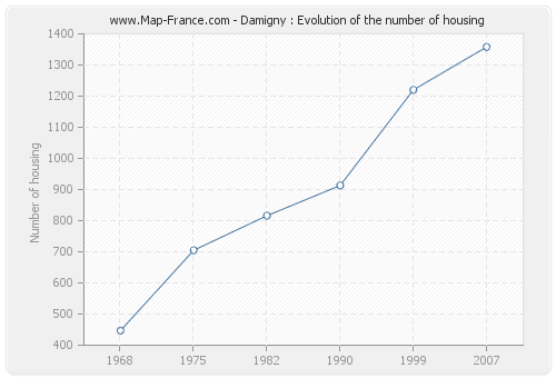 Damigny : Evolution of the number of housing