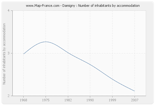 Damigny : Number of inhabitants by accommodation