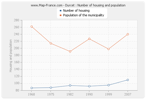 Durcet : Number of housing and population