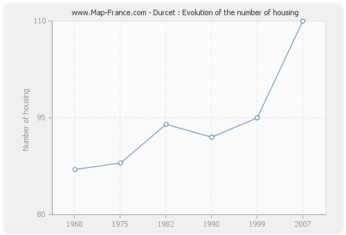 Durcet : Evolution of the number of housing