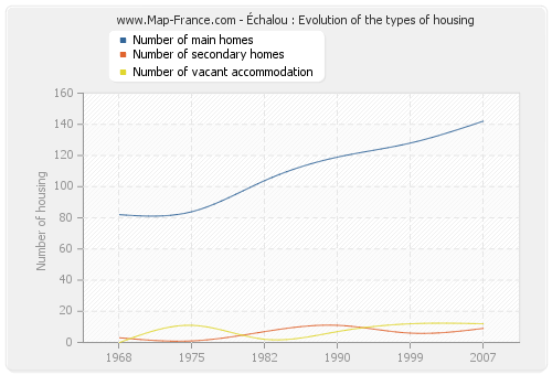Échalou : Evolution of the types of housing