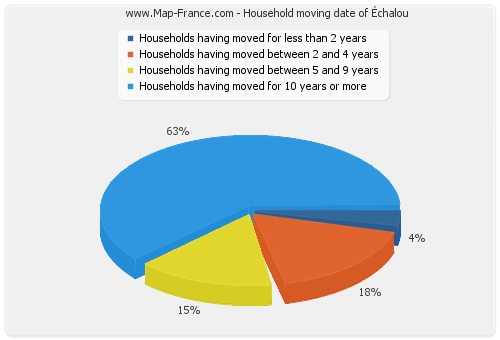 Household moving date of Échalou