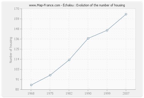 Échalou : Evolution of the number of housing