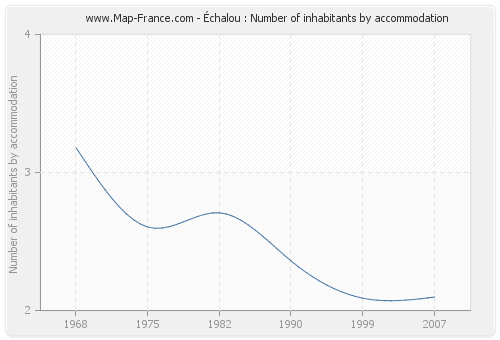 Échalou : Number of inhabitants by accommodation