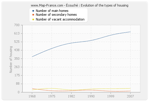 Écouché : Evolution of the types of housing