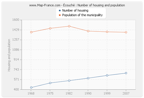 Écouché : Number of housing and population