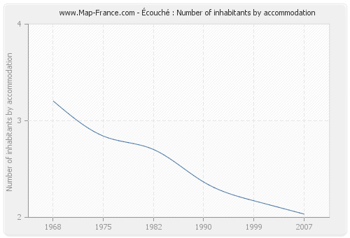 Écouché : Number of inhabitants by accommodation