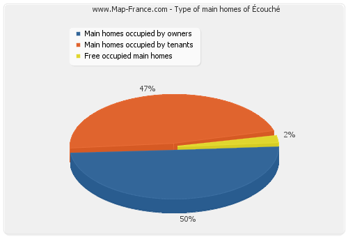 Type of main homes of Écouché