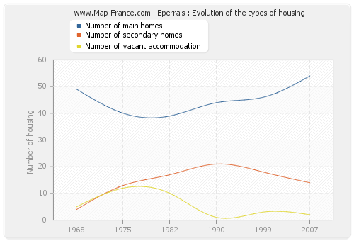 Eperrais : Evolution of the types of housing