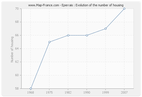 Eperrais : Evolution of the number of housing