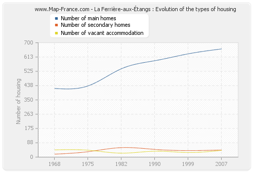 La Ferrière-aux-Étangs : Evolution of the types of housing
