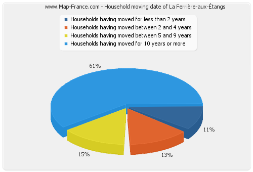 Household moving date of La Ferrière-aux-Étangs