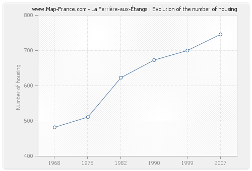 La Ferrière-aux-Étangs : Evolution of the number of housing