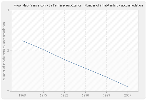 La Ferrière-aux-Étangs : Number of inhabitants by accommodation