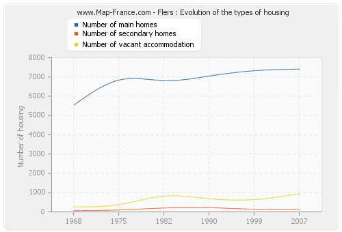 Flers : Evolution of the types of housing