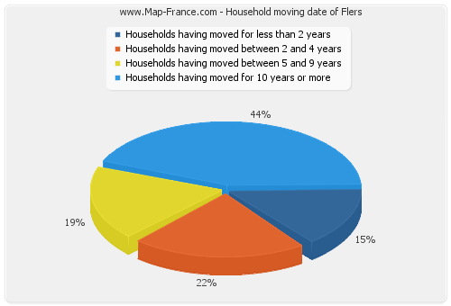 Household moving date of Flers
