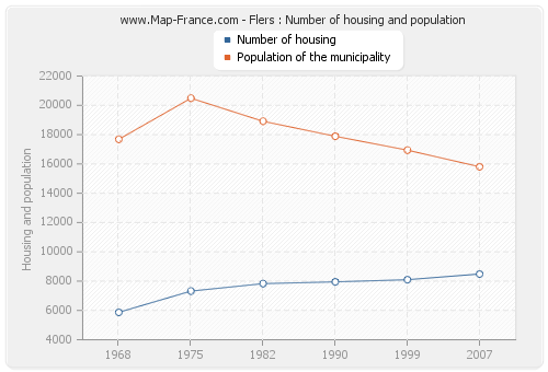 Flers : Number of housing and population