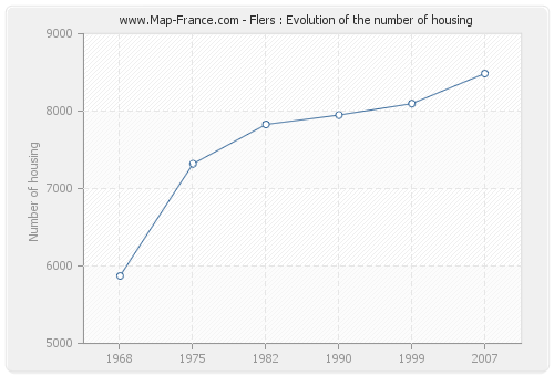 Flers : Evolution of the number of housing
