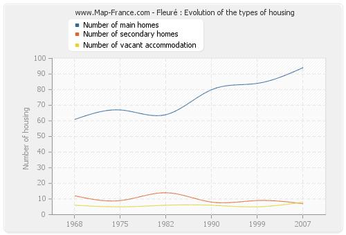 Fleuré : Evolution of the types of housing