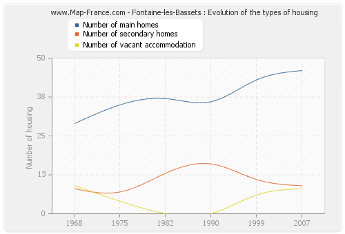 Fontaine-les-Bassets : Evolution of the types of housing