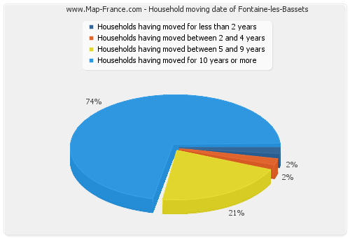 Household moving date of Fontaine-les-Bassets