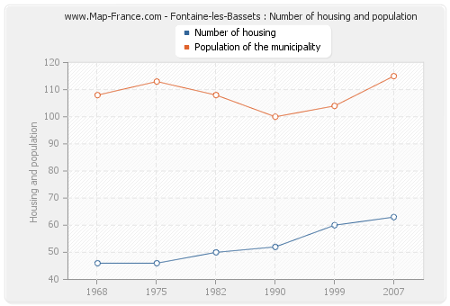 Fontaine-les-Bassets : Number of housing and population