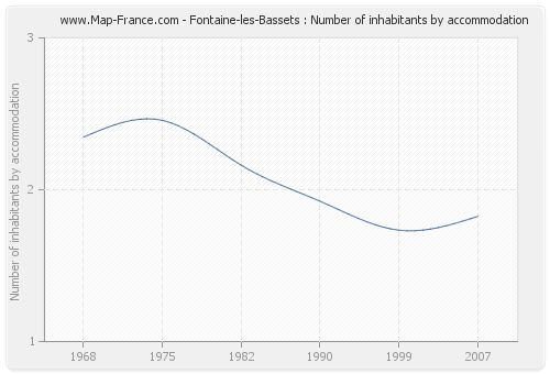 Fontaine-les-Bassets : Number of inhabitants by accommodation