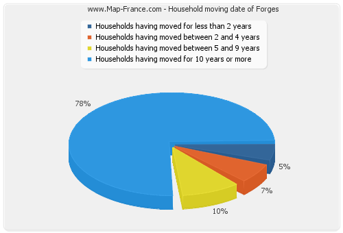 Household moving date of Forges
