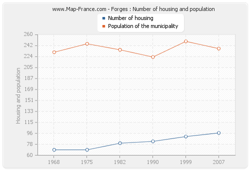 Forges : Number of housing and population