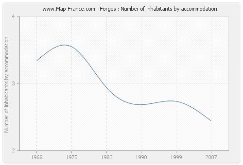 Forges : Number of inhabitants by accommodation