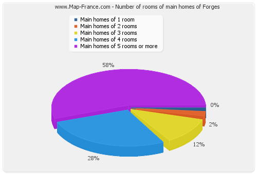Number of rooms of main homes of Forges