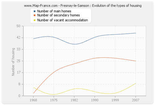 Fresnay-le-Samson : Evolution of the types of housing